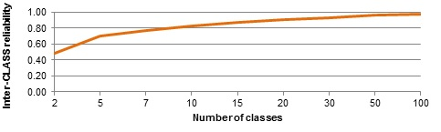 Inter-Class Reliability by Number of Classes
